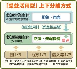 http://www.chokutsusen.jp/seibishuho/images/seibi_image01.jpg